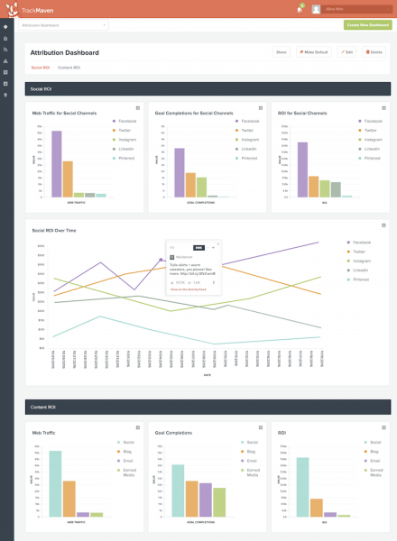 TrackMaven Attribution Dashboard