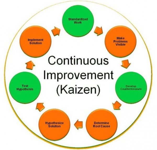 Kaizen Approach - Continuous Improvement