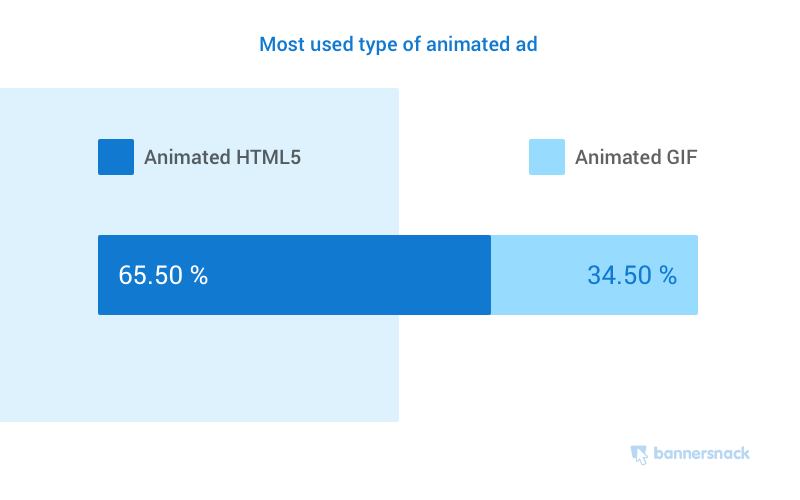 Most used types of animated ads