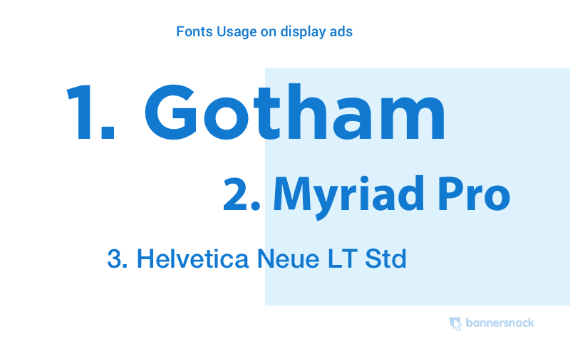 Fonts usage in display banner ads