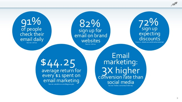 Email marketing statistics conversion rates