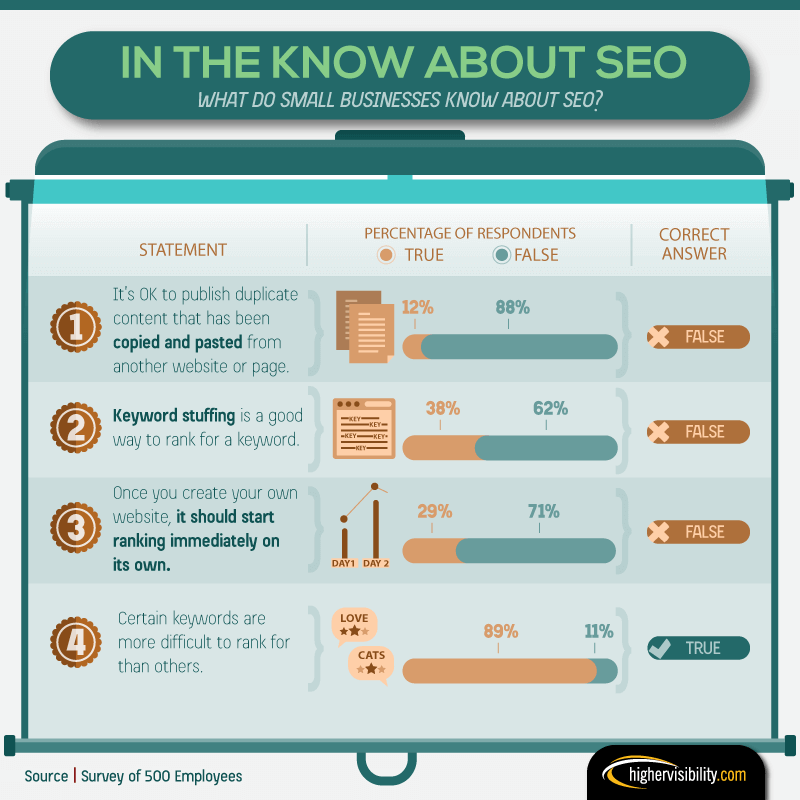 Small business about SEO